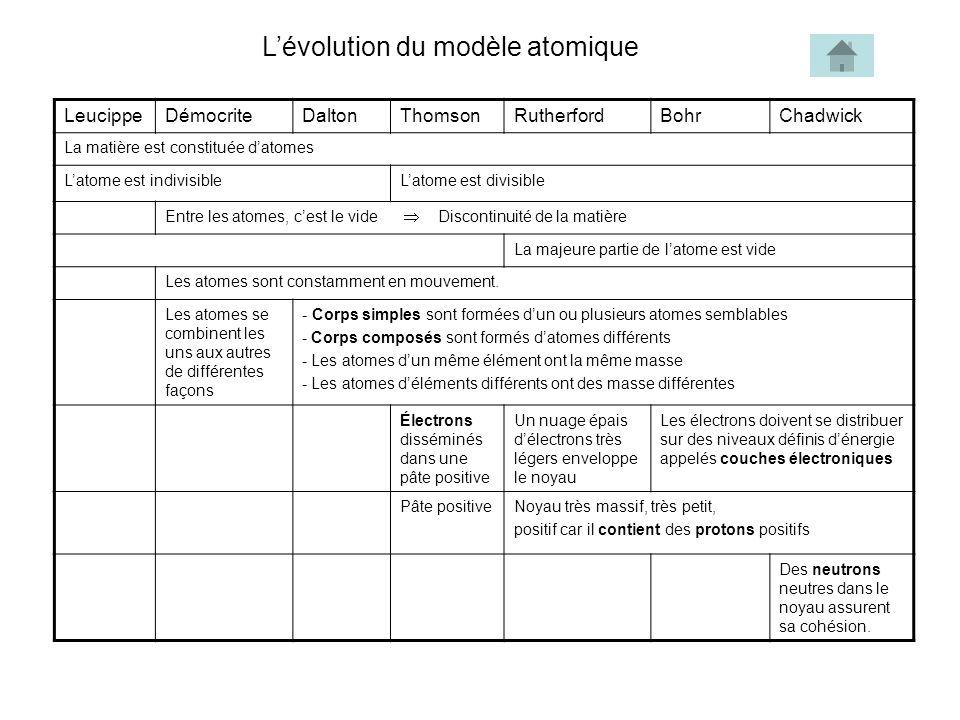 Lévolution du modèle atomique LeucippeDémocriteDaltonThomsonRutherfordBohrChadwick La matière est constituée datomes Latome est indivisibleLatome est