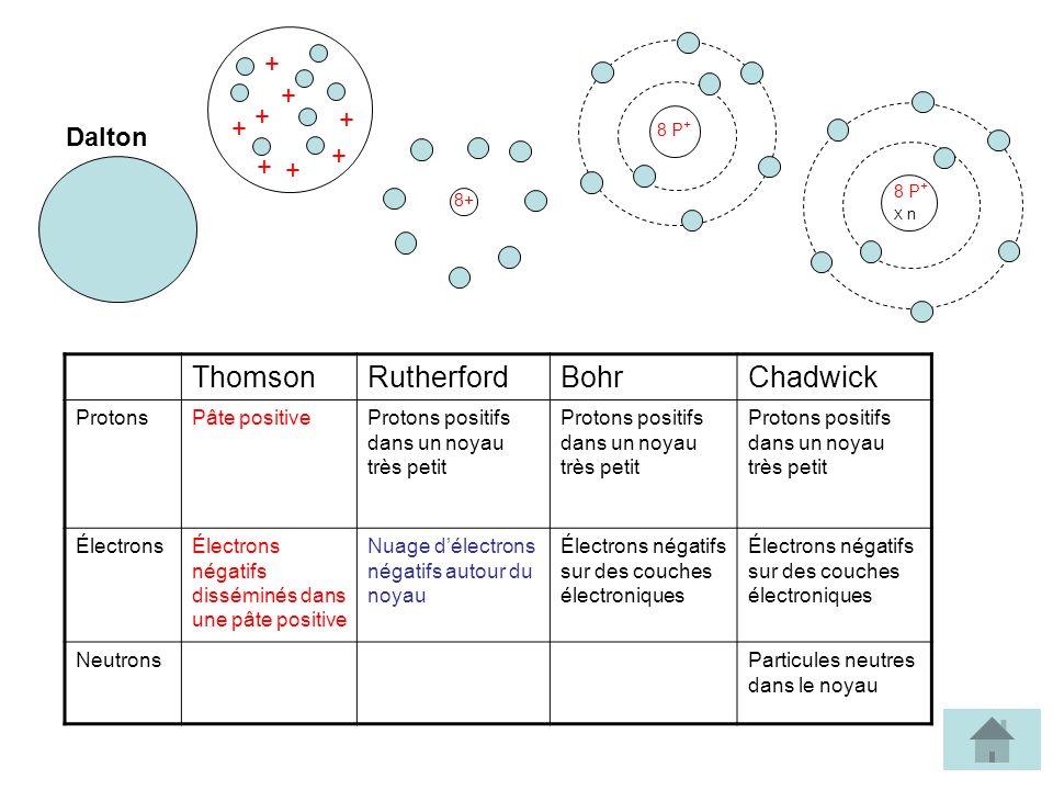 + + + + + + + + 8+ 8 P + X n 8 P + ThomsonRutherfordBohrChadwick ProtonsPâte positiveProtons positifs dans un noyau très petit ÉlectronsÉlectrons néga