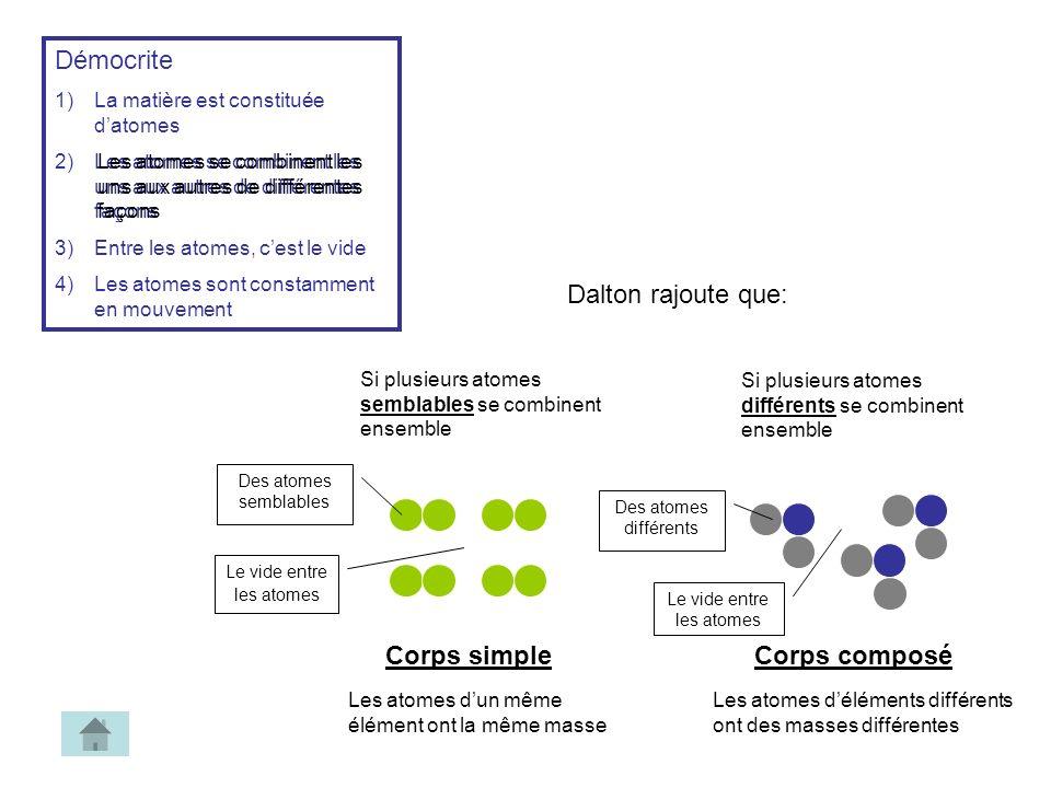 Démocrite 1)La matière est constituée datomes 2)Les atomes se combinent les uns aux autres de différentes façons 3)Entre les atomes, cest le vide 4)Le