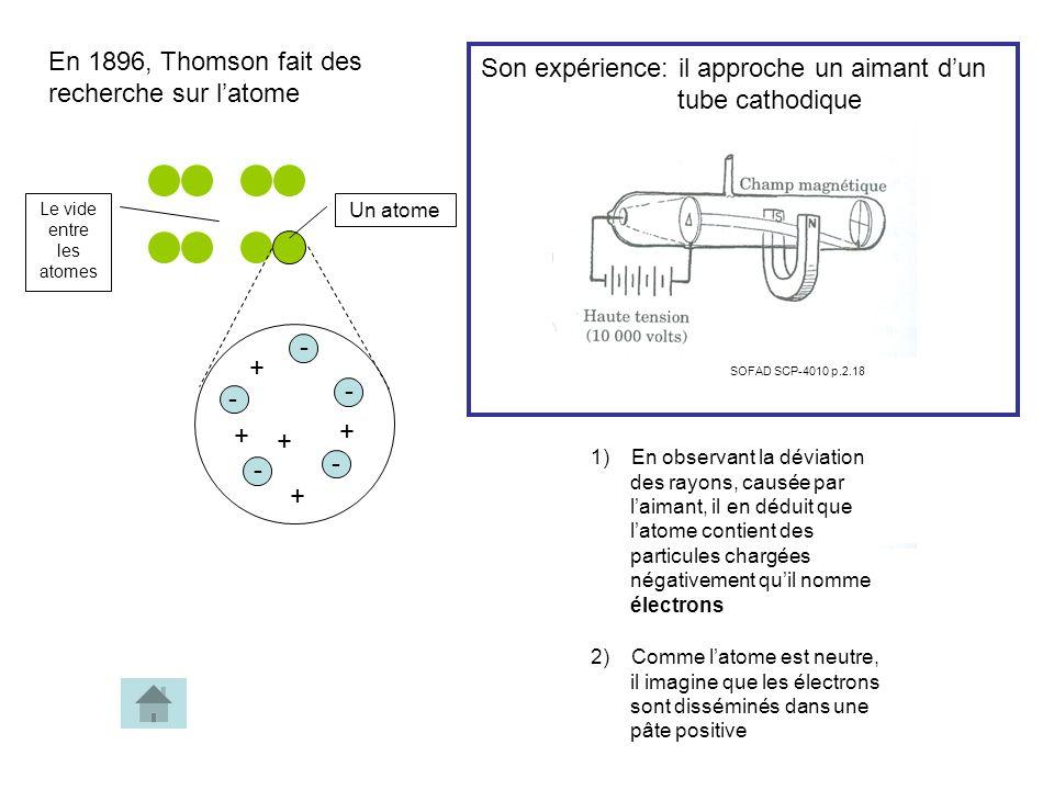 2) Comme latome est neutre, il imagine que les électrons sont disséminés dans une pâte positive En 1896, Thomson fait des recherche sur latome - - - - + + + + Le vide entre les atomes Un atome - + Son expérience: il approche un aimant dun tube cathodique SOFAD SCP-4010 p.2.18 1) En observant la déviation des rayons, causée par laimant, il en déduit que latome contient des particules chargées négativement quil nomme électrons