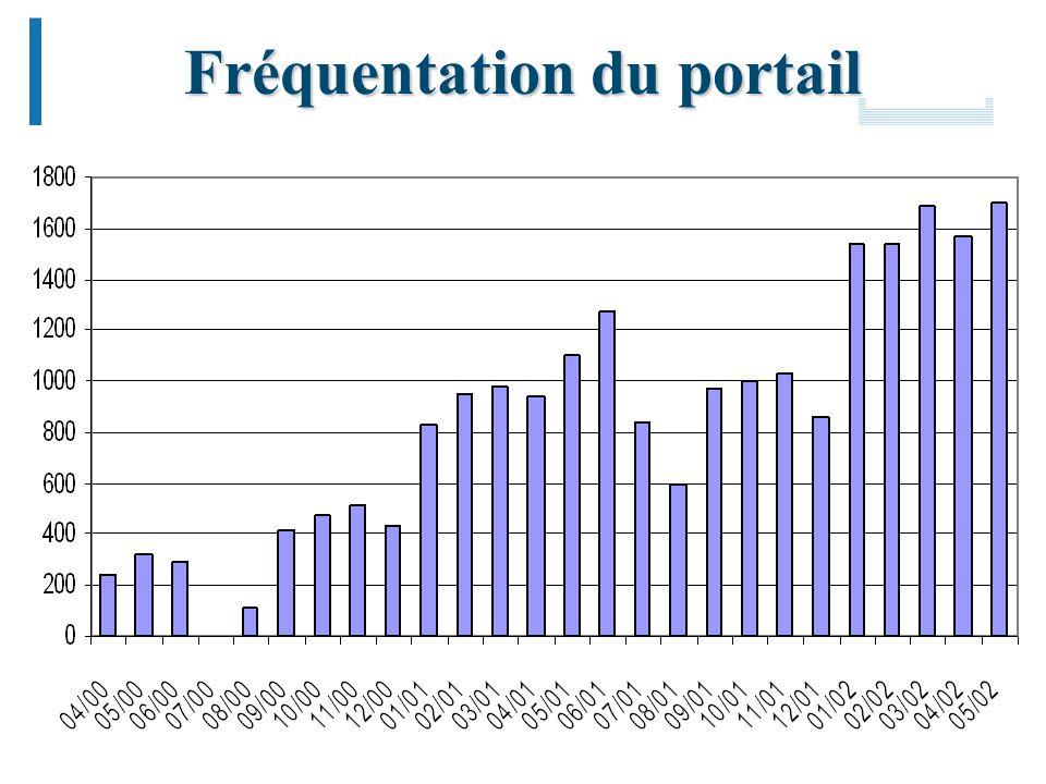 Mutualisation des plates-formes, Portail des IUFM 25 Fréquentation du portail
