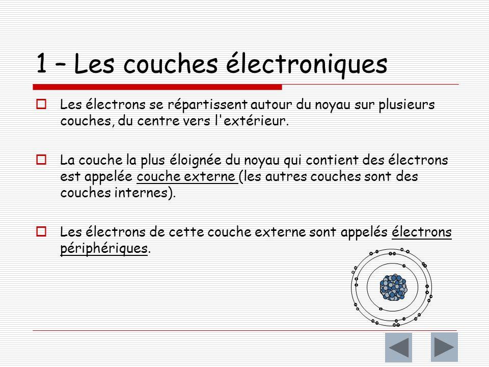 1 – Les couches électroniques Les électrons se répartissent autour du noyau sur plusieurs couches, du centre vers l extérieur.