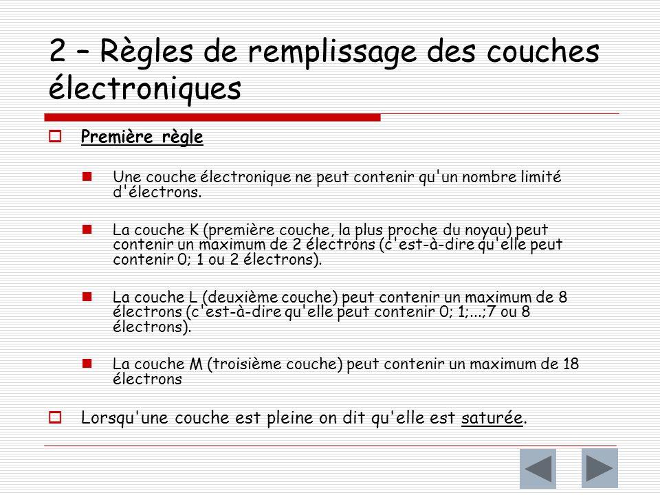 2 – Règles de remplissage des couches électroniques Première règle Une couche électronique ne peut contenir qu un nombre limité d électrons.