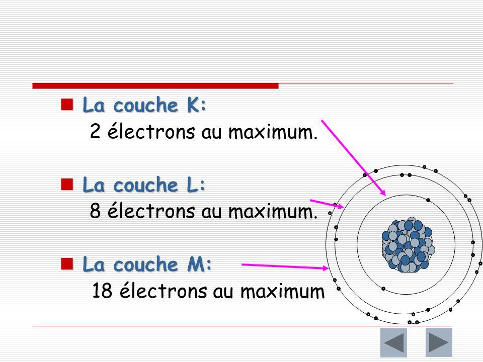 La couche K: La couche K: 2 électrons au maximum.La couche L: La couche L: 8 électrons au maximum.