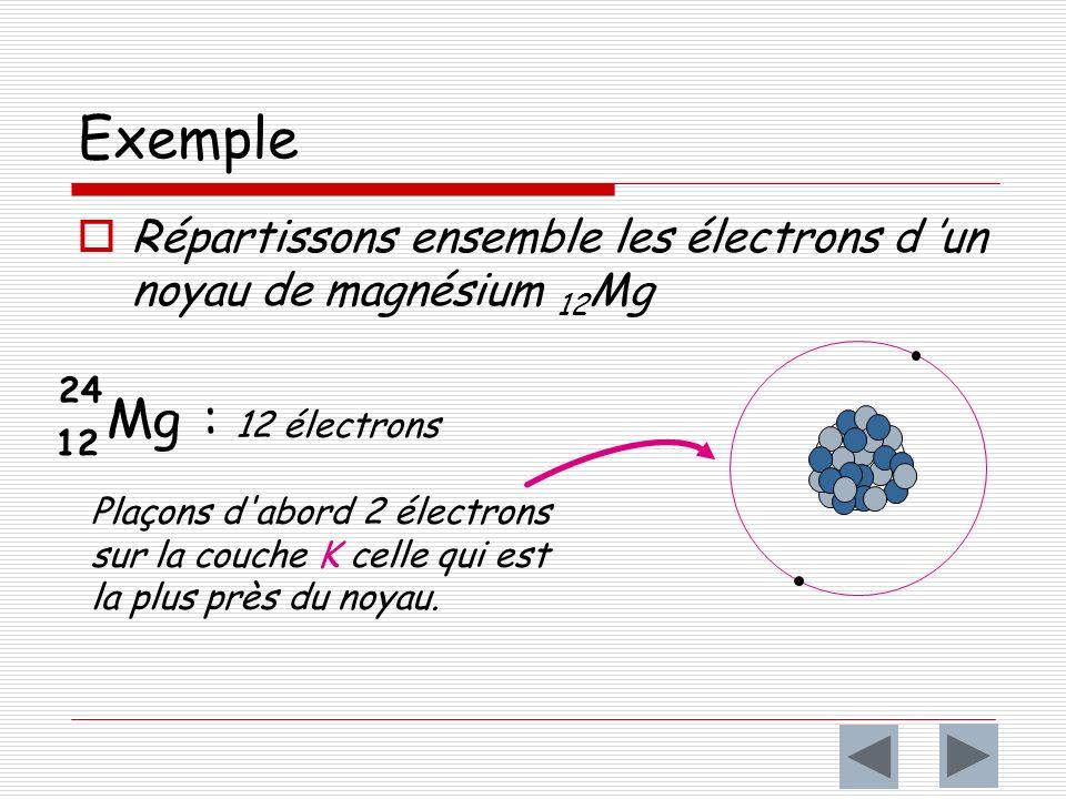 Exemple Répartissons ensemble les électrons d un noyau de magnésium 12 Mg Mg : 12 électrons Plaçons d abord 2 électrons sur la couche K celle qui est la plus près du noyau.