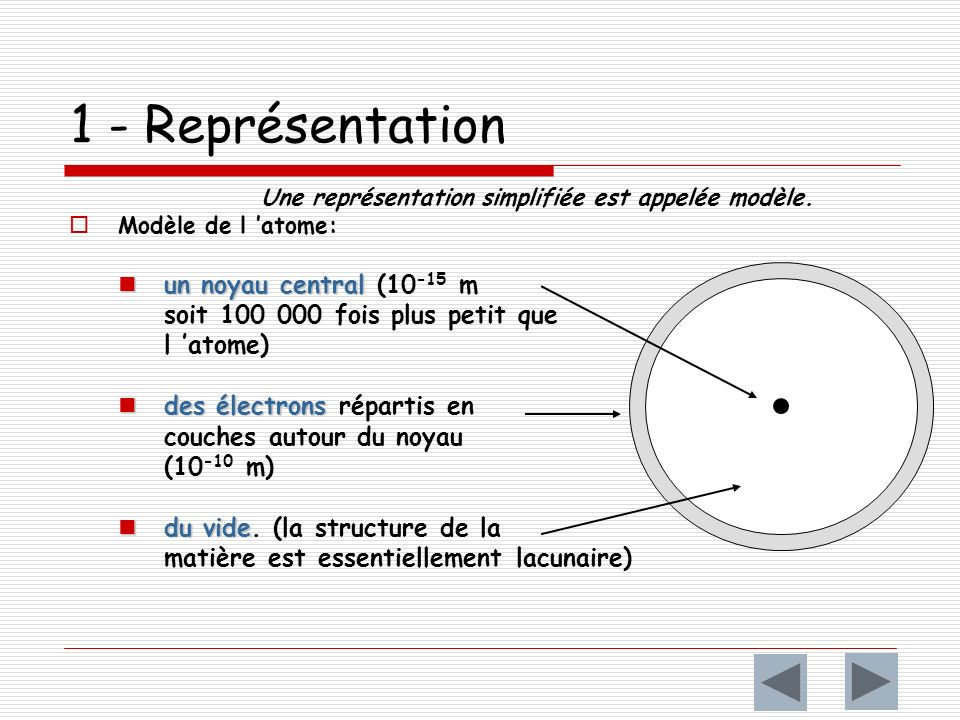 1 - Représentation Une représentation simplifiée est appelée modèle.