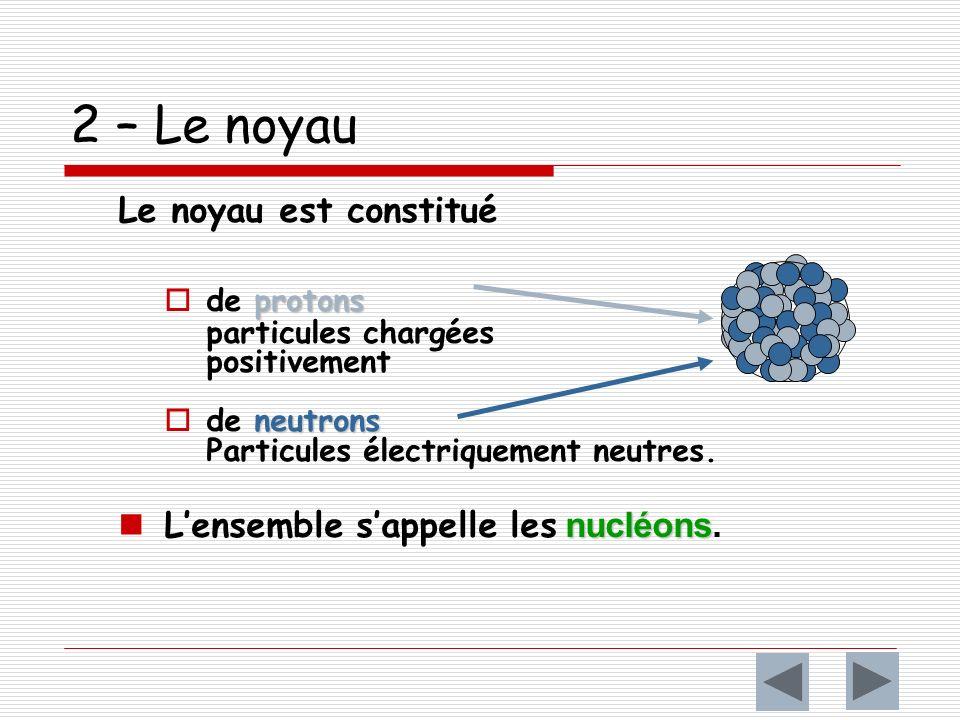 2 – Le noyau Le noyau est constitué protons de protons particules chargées positivement neutrons de neutrons Particules électriquement neutres.