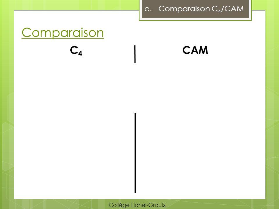 Comparaison c.Comparaison C 4 /CAM C4C4 CAM Collège Lionel-Groulx