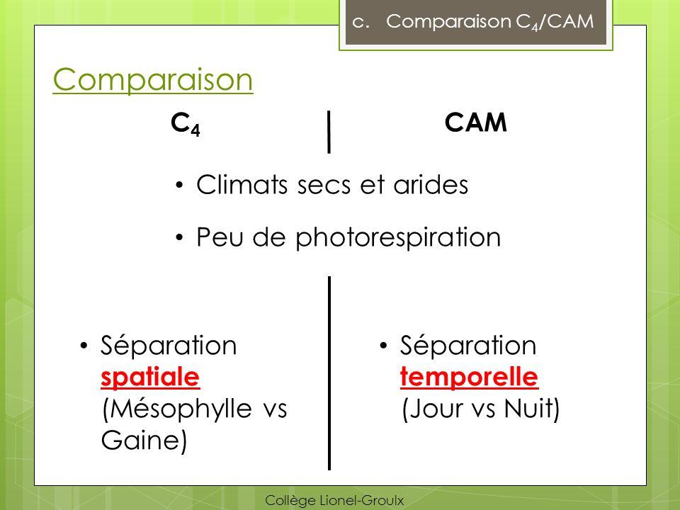 Comparaison c.Comparaison C 4 /CAM Séparation temporelle (Jour vs Nuit) C4C4 CAM Climats secs et arides Peu de photorespiration Séparation spatiale (M