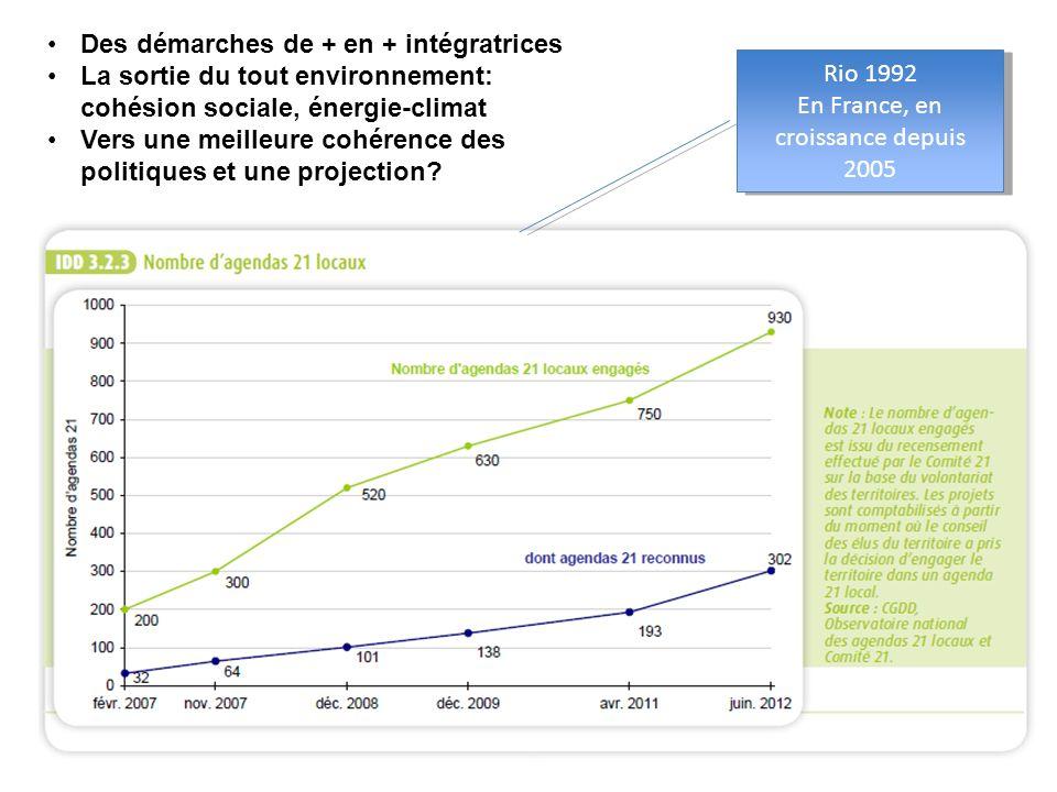 Rio 1992 En France, en croissance depuis 2005 Rio 1992 En France, en croissance depuis 2005 Des démarches de + en + intégratrices La sortie du tout en