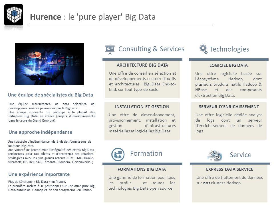 Une équipe de spécialistes du Big Data Une équipe darchitectes, de data scientists, de développeurs séniors passionnés par le Big Data. Une équipe inn