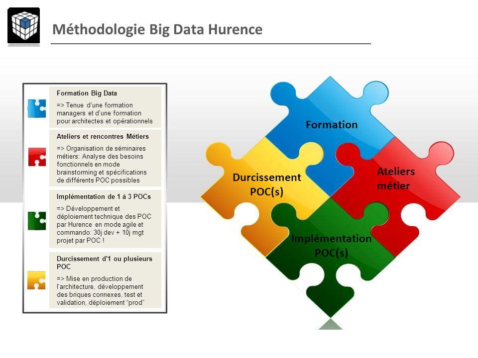 Méthodologie Big Data Hurence Formation Durcissement POC(s) Ateliers métier Implémentation POC(s) Formation Big Data => Tenue d'une formation managers