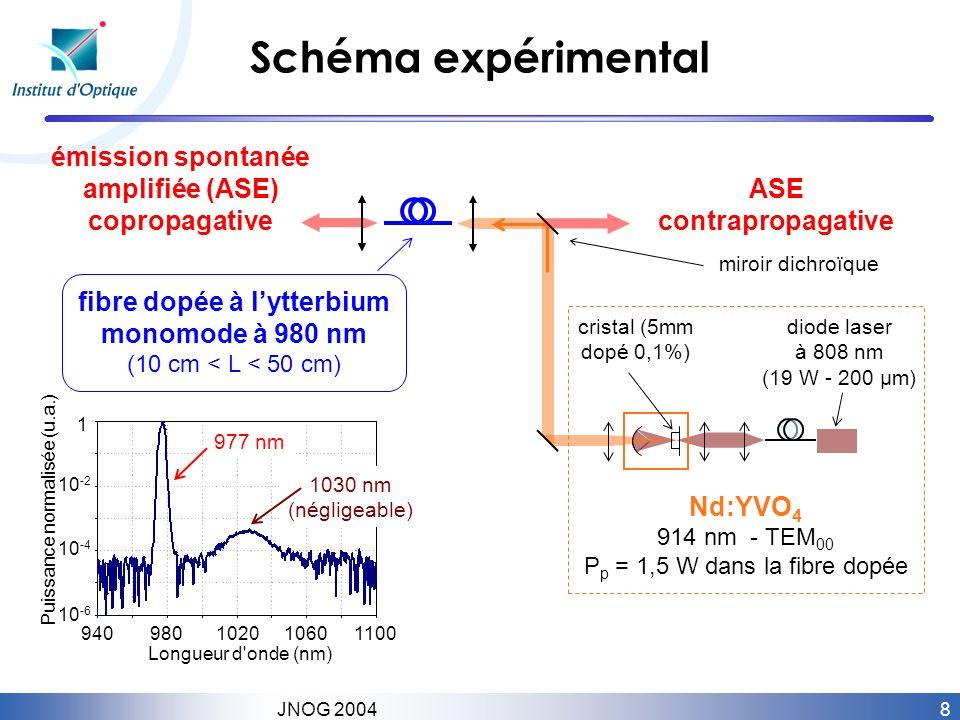 8 JNOG 2004 fibre dopée à lytterbium monomode à 980 nm (10 cm < L < 50 cm) Nd:YVO 4 914 nm - TEM 00 P p = 1,5 W dans la fibre dopée miroir dichroïque