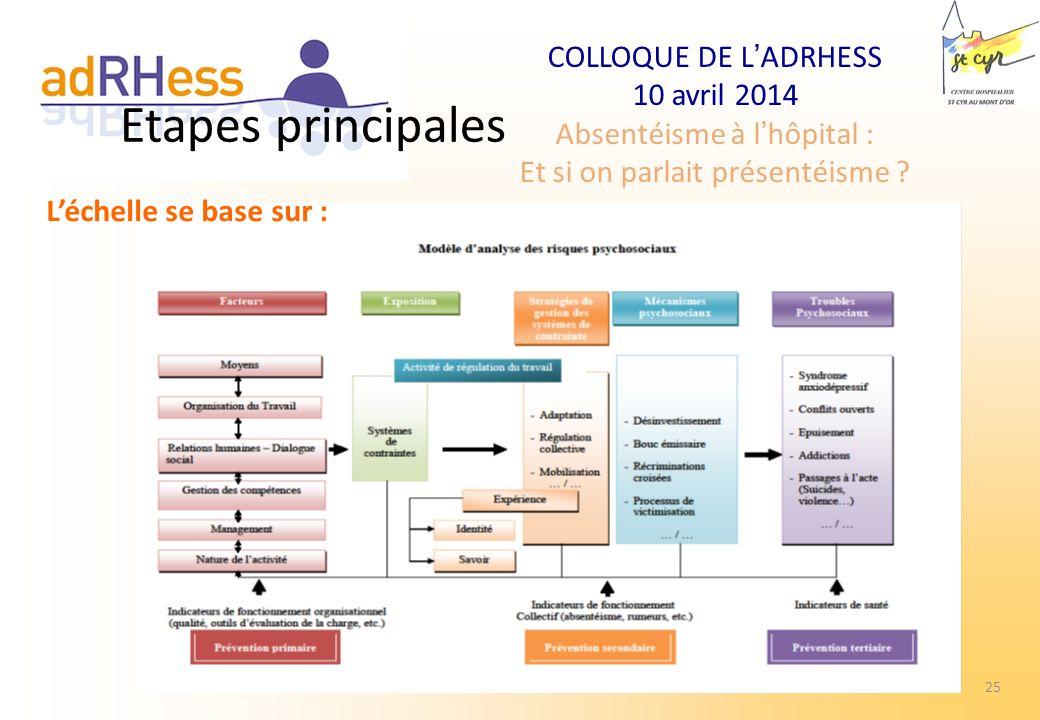 COLLOQUE DE LADRHESS 10 avril 2014 Absentéisme à lhôpital : Et si on parlait présentéisme ? 25 Comité national de suivi - DGOS - Léchelle se base sur