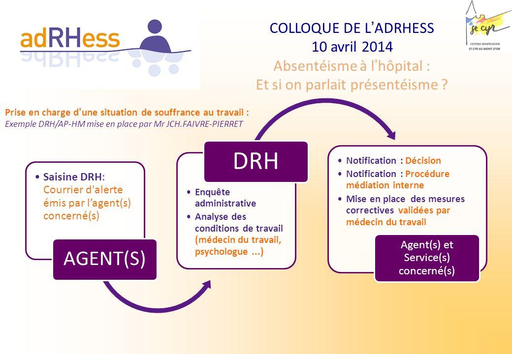 COLLOQUE DE LADRHESS 10 avril 2014 Absentéisme à lhôpital : Et si on parlait présentéisme ? Saisine DRH: Courrier d'alerte émis par lagent(s) concerné