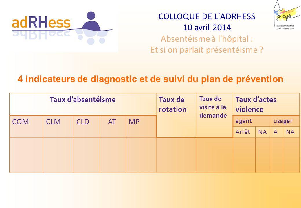 COLLOQUE DE LADRHESS 10 avril 2014 Absentéisme à lhôpital : Et si on parlait présentéisme ? Taux dabsentéismeTaux de rotation Taux de visite à la dema