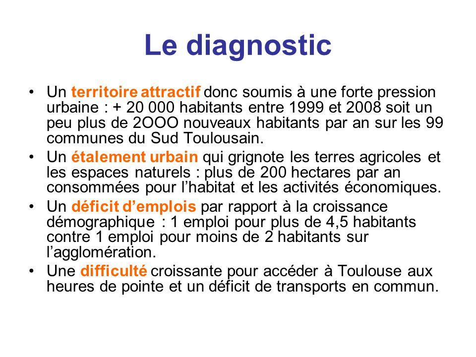 Le diagnostic Un territoire attractif donc soumis à une forte pression urbaine : + 20 000 habitants entre 1999 et 2008 soit un peu plus de 2OOO nouvea
