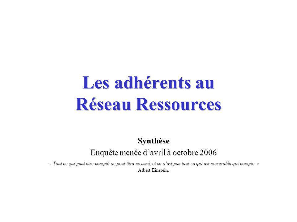 Les adhérents au Réseau Ressources Synthèse Enquête menée davril à octobre 2006 « Tout ce qui peut être compté ne peut être mesuré, et ce nest pas tout ce qui est mesurable qui compte » Albert Einstein.