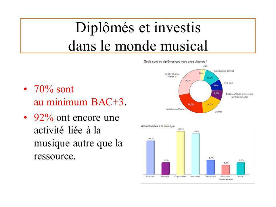 Diplômés et investis dans le monde musical 70% sont au minimum BAC+3. 92% ont encore une activité liée à la musique autre que la ressource.