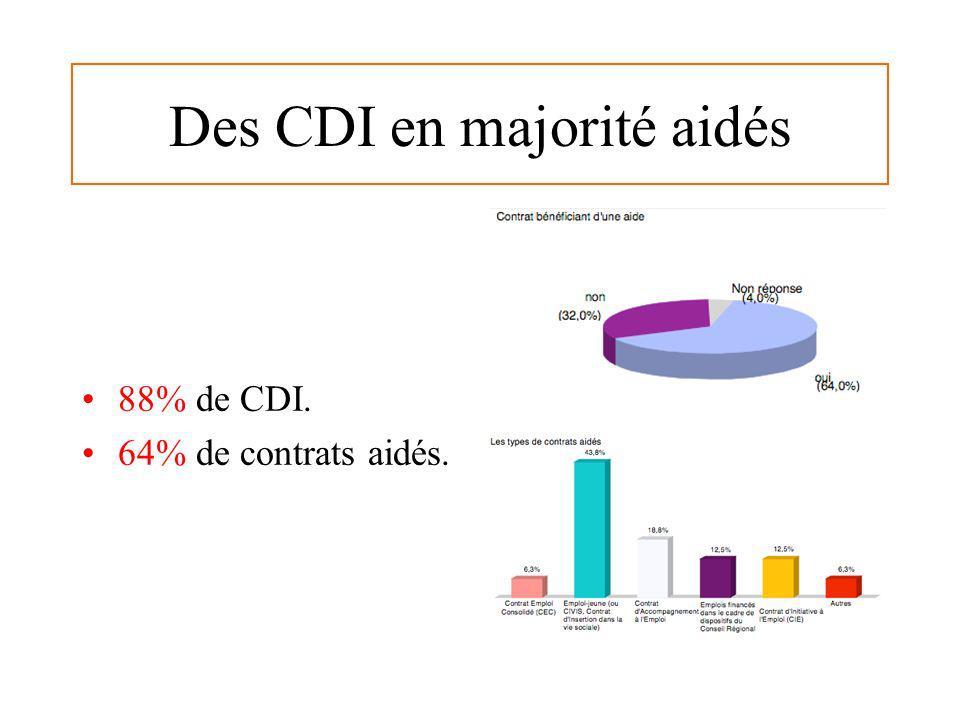 Des CDI en majorité aidés 88% de CDI. 64% de contrats aidés.