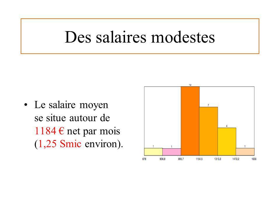 Des salaires modestes Le salaire moyen se situe autour de 1184 net par mois (1,25 Smic environ).