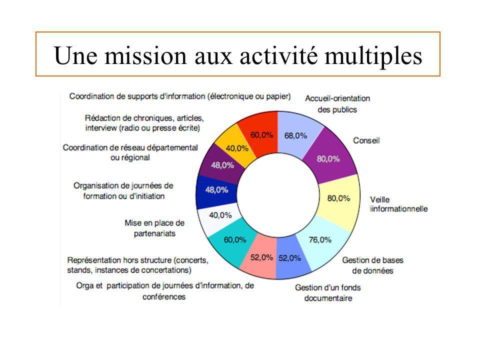 Une mission aux activité multiples
