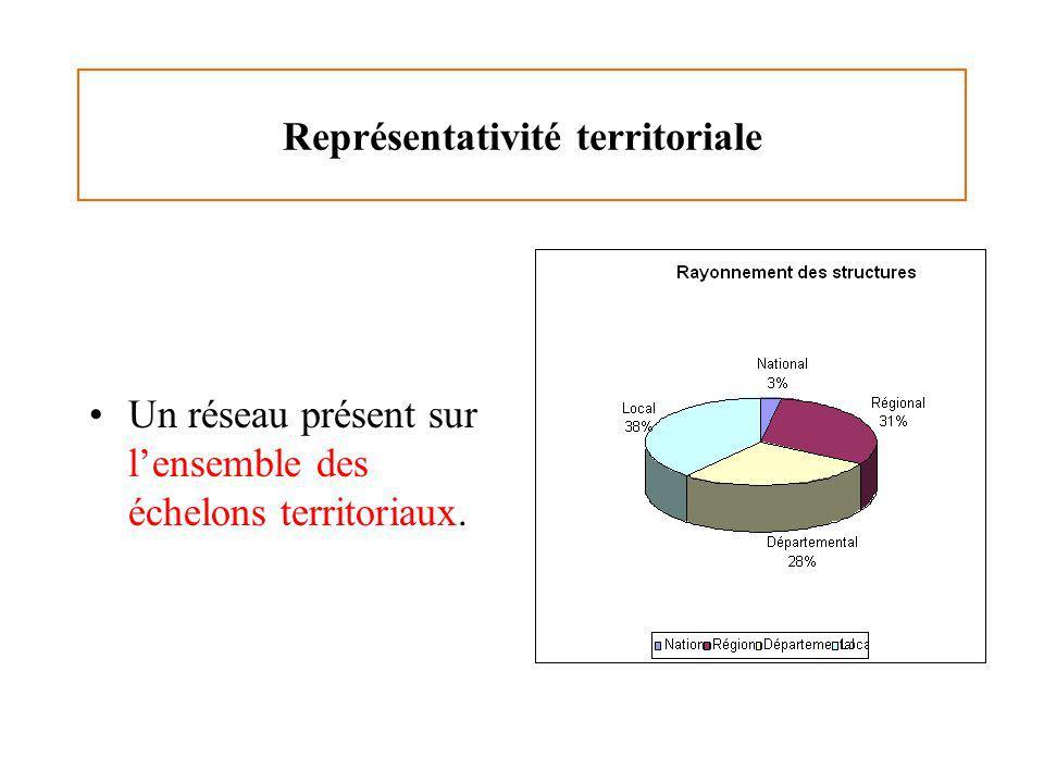 Représentativité territoriale Un réseau présent sur lensemble des échelons territoriaux.