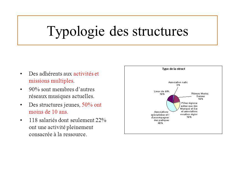 Typologie des structures Des adhérents aux activités et missions multiples. 90% sont membres dautres réseaux musiques actuelles. Des structures jeunes