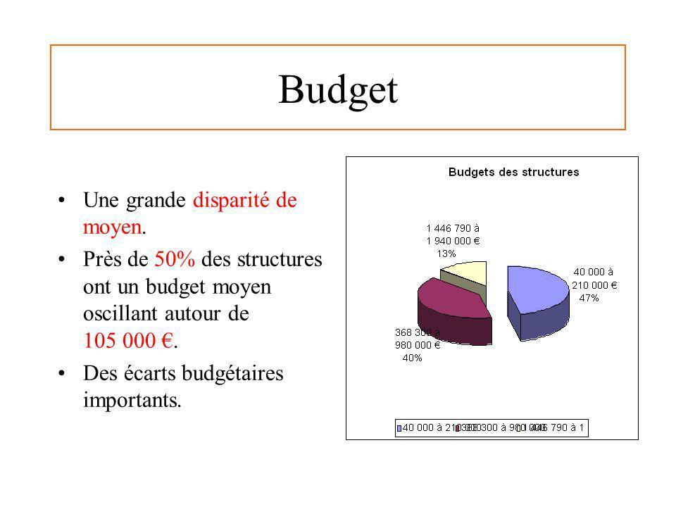 Budget Une grande disparité de moyen. Près de 50% des structures ont un budget moyen oscillant autour de 105 000. Des écarts budgétaires importants.