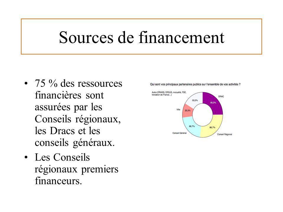 Sources de financement 75 % des ressources financières sont assurées par les Conseils régionaux, les Dracs et les conseils généraux. Les Conseils régi