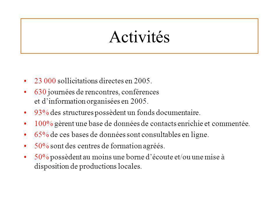 Activités 23 000 sollicitations directes en 2005. 630 journées de rencontres, conférences et dinformation organisées en 2005. 93% des structures possè