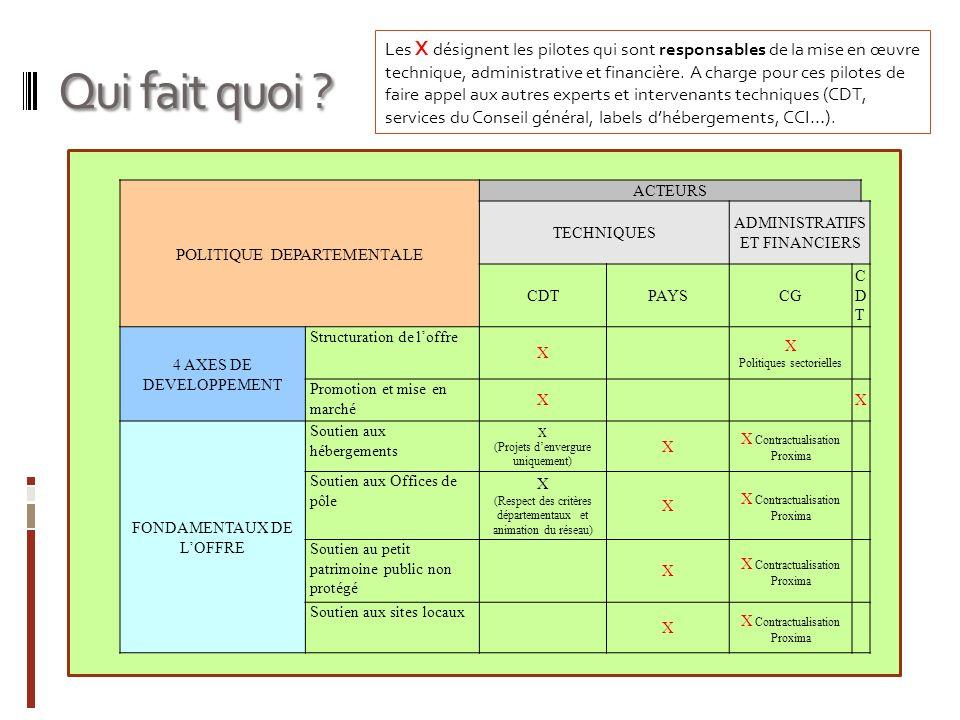 Qui fait quoi ? POLITIQUE DEPARTEMENTALE ACTEURS TECHNIQUES ADMINISTRATIFS ET FINANCIERS CDTPAYSCG CDTCDT 4 AXES DE DEVELOPPEMENT Structuration de lof