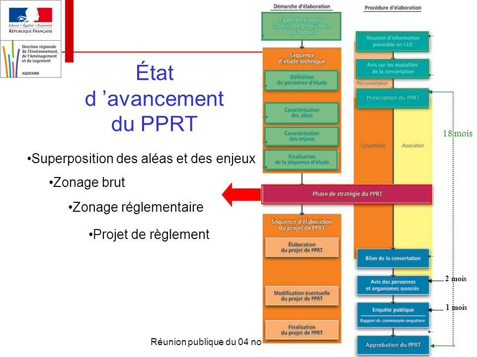 Réunion publique du 04 novembre 2011 État d avancement du PPRT 2 mois 18 mois 1 mois Superposition des aléas et des enjeux Zonage brut Zonage réglemen