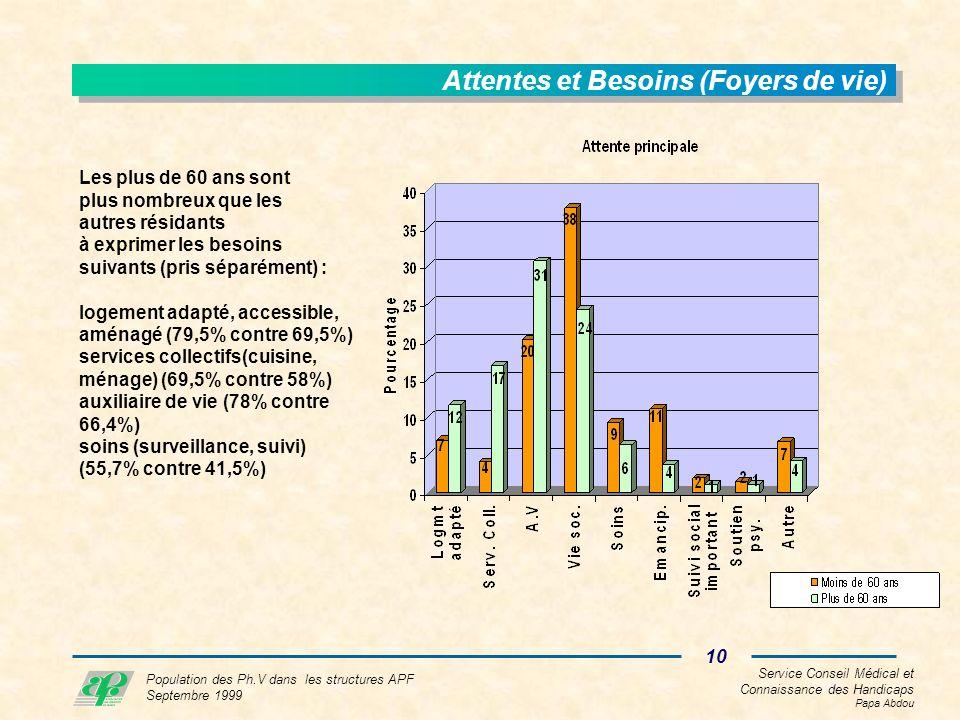 Service Conseil Médical et Connaissance des Handicaps Papa Abdou 10 Population des Ph.V dans les structures APF Septembre 1999 Attentes et Besoins (Foyers de vie) Les plus de 60 ans sont plus nombreux que les autres résidants à exprimer les besoins suivants (pris séparément) : logement adapté, accessible, aménagé (79,5% contre 69,5%) services collectifs(cuisine, ménage) (69,5% contre 58%) auxiliaire de vie (78% contre 66,4%) soins (surveillance, suivi) (55,7% contre 41,5%)