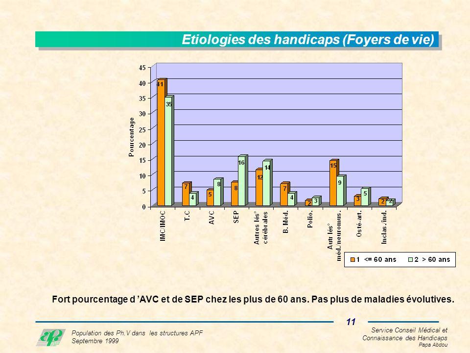 Service Conseil Médical et Connaissance des Handicaps Papa Abdou 11 Population des Ph.V dans les structures APF Septembre 1999 Etiologies des handicaps (Foyers de vie) Fort pourcentage d AVC et de SEP chez les plus de 60 ans.