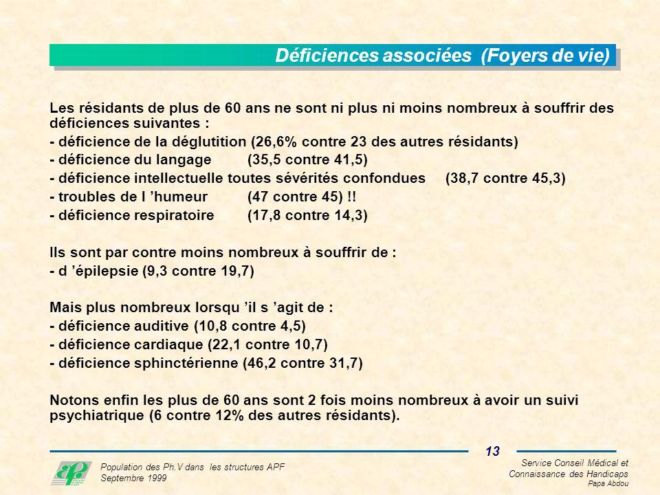 Service Conseil Médical et Connaissance des Handicaps Papa Abdou 13 Population des Ph.V dans les structures APF Septembre 1999 Déficiences associées (Foyers de vie) Les résidants de plus de 60 ans ne sont ni plus ni moins nombreux à souffrir des déficiences suivantes : - déficience de la déglutition (26,6% contre 23 des autres résidants) - déficience du langage(35,5 contre 41,5) - déficience intellectuelle toutes sévérités confondues(38,7 contre 45,3) - troubles de l humeur(47 contre 45) !.