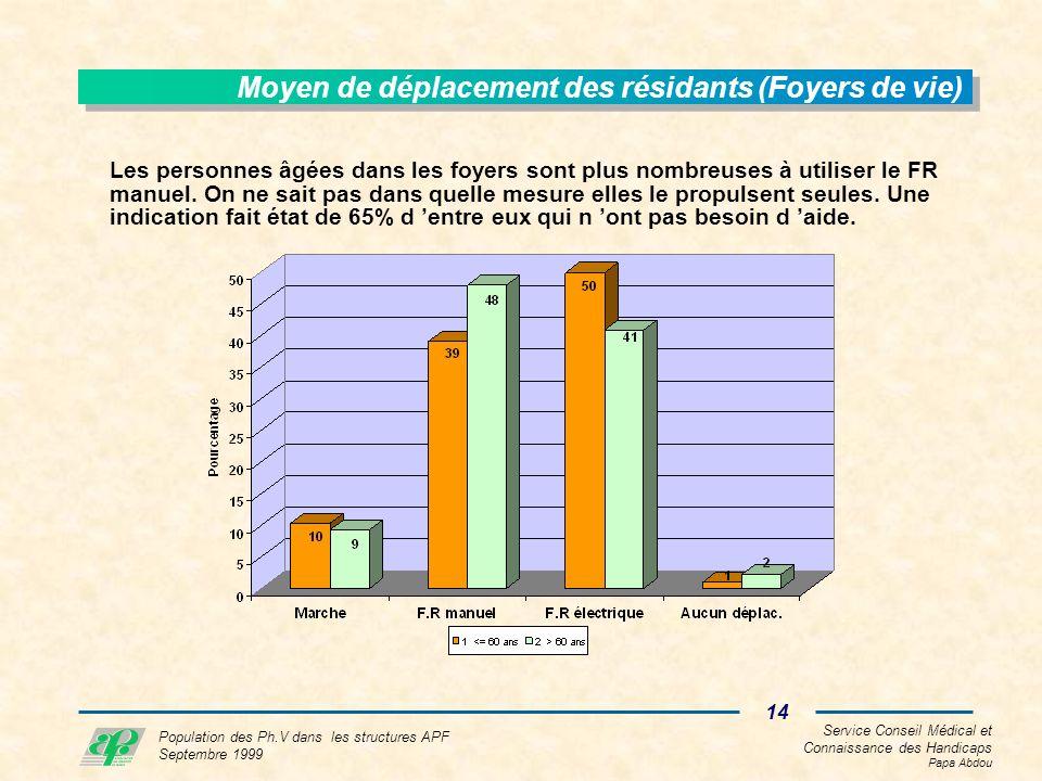 Service Conseil Médical et Connaissance des Handicaps Papa Abdou 14 Population des Ph.V dans les structures APF Septembre 1999 Moyen de déplacement des résidants (Foyers de vie) Les personnes âgées dans les foyers sont plus nombreuses à utiliser le FR manuel.