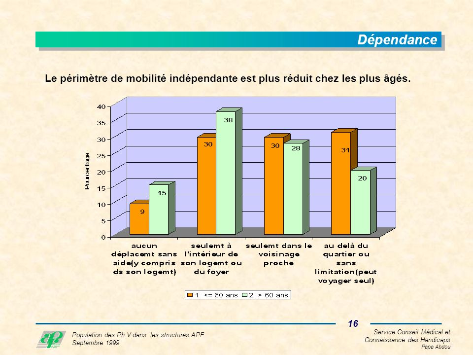 Service Conseil Médical et Connaissance des Handicaps Papa Abdou 16 Population des Ph.V dans les structures APF Septembre 1999 Dépendance Le périmètre de mobilité indépendante est plus réduit chez les plus âgés.