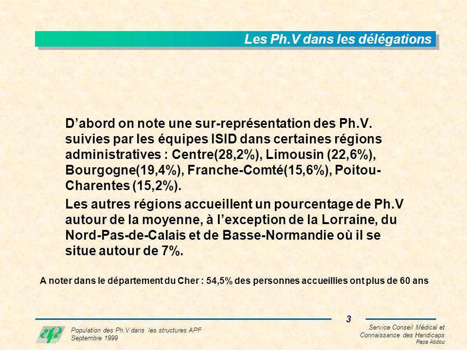 Service Conseil Médical et Connaissance des Handicaps Papa Abdou 3 Population des Ph.V dans les structures APF Septembre 1999 Les Ph.V dans les délégations Dabord on note une sur-représentation des Ph.V.