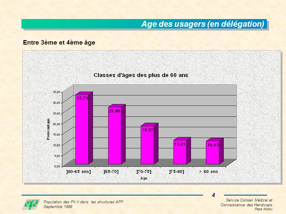 Service Conseil Médical et Connaissance des Handicaps Papa Abdou 4 Population des Ph.V dans les structures APF Septembre 1999 Age des usagers (en délégation) Entre 3ème et 4ème âge