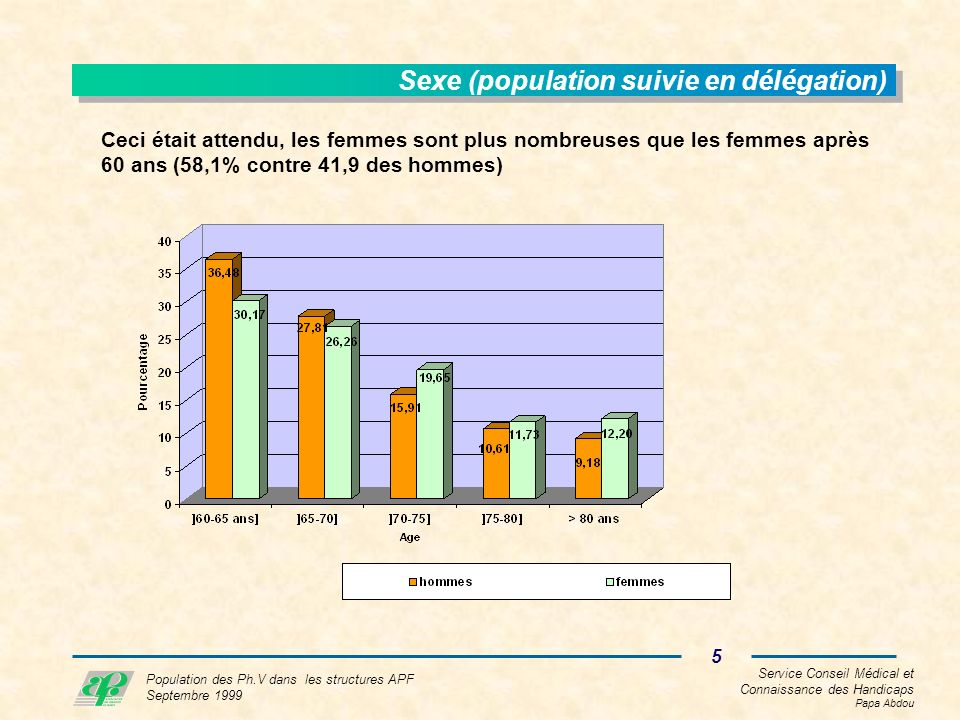 Service Conseil Médical et Connaissance des Handicaps Papa Abdou 5 Population des Ph.V dans les structures APF Septembre 1999 Sexe (population suivie en délégation) Ceci était attendu, les femmes sont plus nombreuses que les femmes après 60 ans (58,1% contre 41,9 des hommes)
