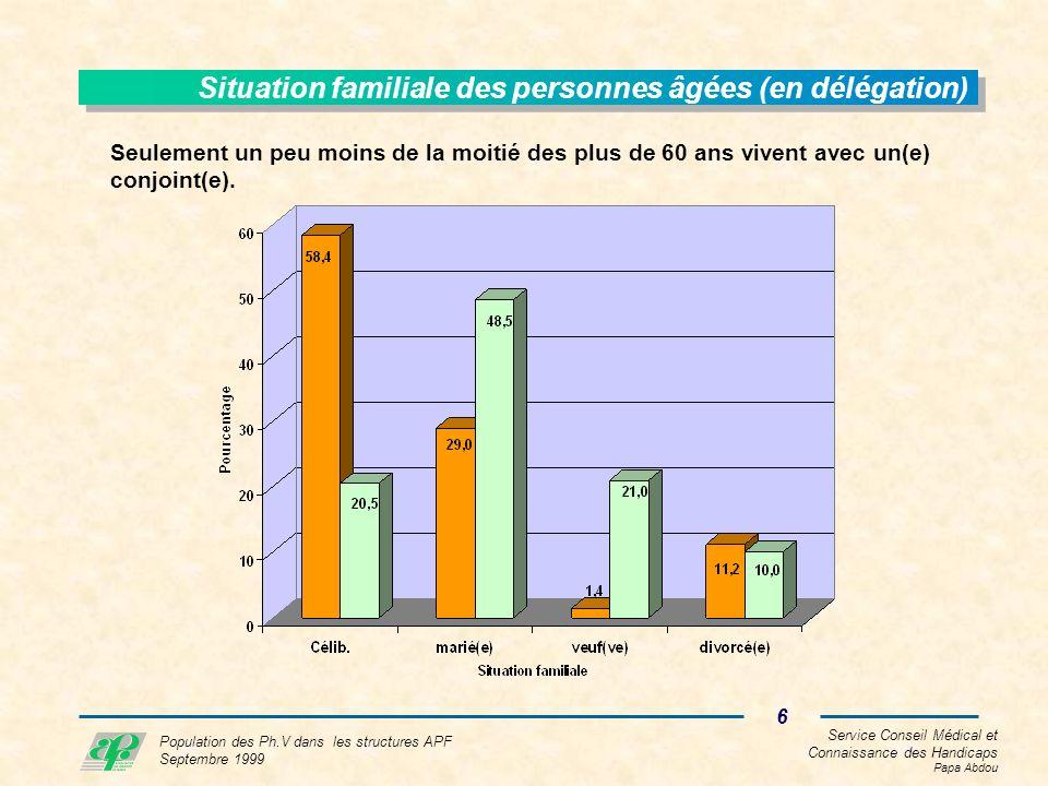 Service Conseil Médical et Connaissance des Handicaps Papa Abdou 17 Population des Ph.V dans les structures APF Septembre 1999 Fréquence des soins En termes de soins, on retiendra une proportion plus importante de résidants âgés consommateurs de : - soins infirmiers (66,7 contre 52,9%) et une moindre proportion lorsqu il s agit de : - séances de psychologues (12,6 contre 24% des autres résidants) - séances de psychiatrie (6,5 contre 11,8%) Ils sont également plus nombreux à - prendre quotidiennement ou de façon permanente des médicaments (95 contre 82,6%).