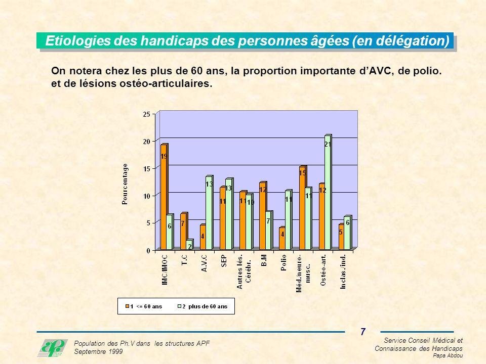 Service Conseil Médical et Connaissance des Handicaps Papa Abdou 18 Population des Ph.V dans les structures APF Septembre 1999