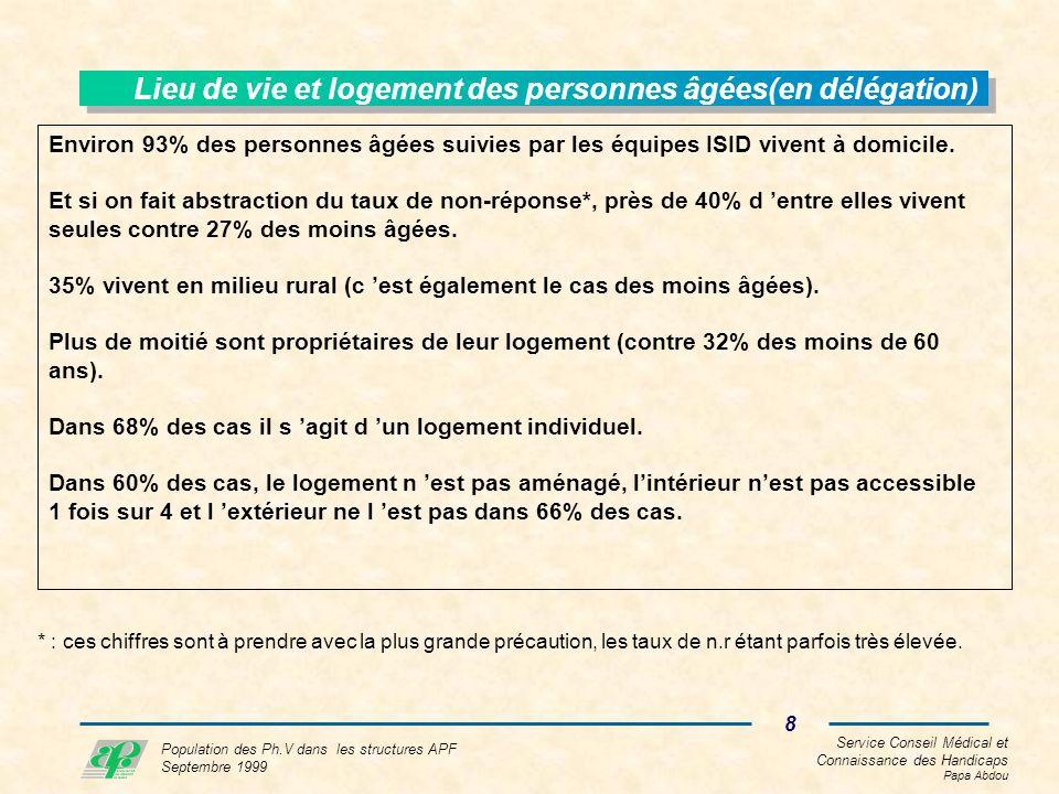 Service Conseil Médical et Connaissance des Handicaps Papa Abdou 8 Population des Ph.V dans les structures APF Septembre 1999 Lieu de vie et logement des personnes âgées(en délégation) Environ 93% des personnes âgées suivies par les équipes ISID vivent à domicile.