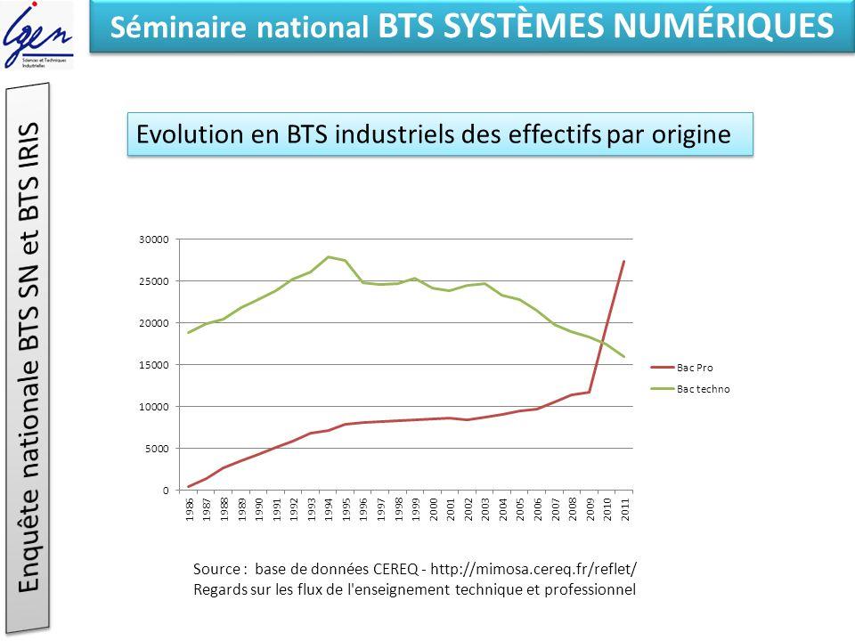 Eléments de constat Séminaire national BTS SYSTÈMES NUMÉRIQUES Evolution en BTS industriels des effectifs par origine Source : base de données CEREQ -