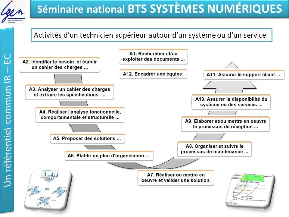 Eléments de constat Séminaire national BTS SYSTÈMES NUMÉRIQUES Activités dun technicien supérieur autour dun système ou dun service