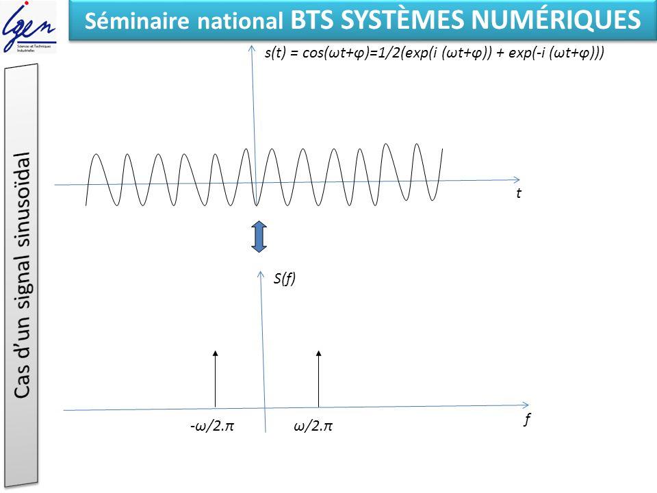 Eléments de constat Séminaire national BTS SYSTÈMES NUMÉRIQUES t s(t) T f S(f) 1/T 2/T 3/T quinte octave 2^(7/12) =1.498 ~3/4 2^(3/12) = 1.189 ~5/4 2^(10/12) = 1.78 ~7/4 Aspect fractal de lharmonie Résonnance par sympathie Vibrato