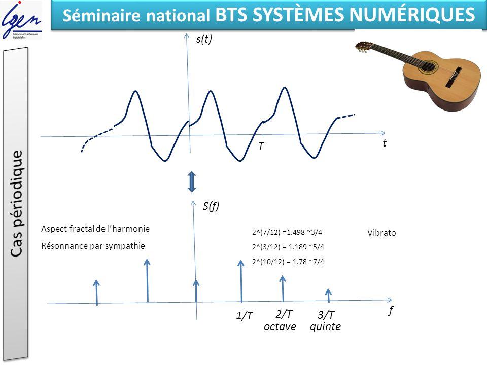 Eléments de constat Séminaire national BTS SYSTÈMES NUMÉRIQUES t s(t) T f S(f) 1/T 2/T 3/T quinte octave 2^(7/12) =1.498 ~3/4 2^(3/12) = 1.189 ~5/4 2^