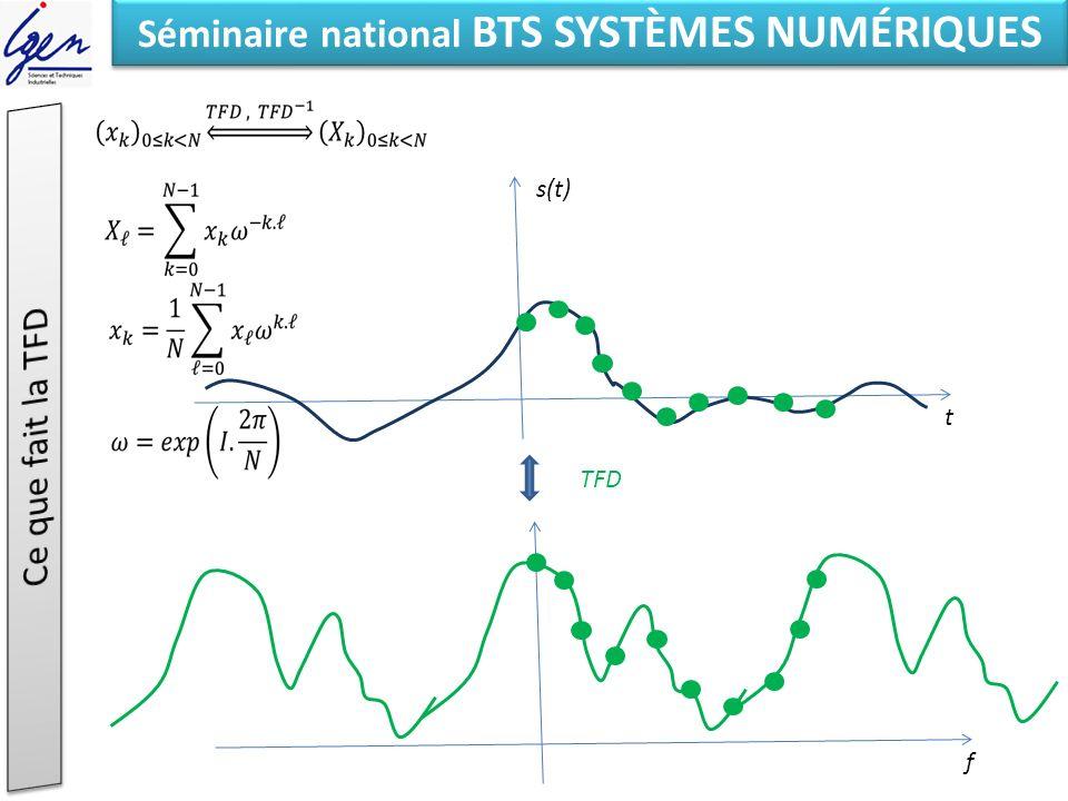 Eléments de constat Séminaire national BTS SYSTÈMES NUMÉRIQUES f t s(t) TFD