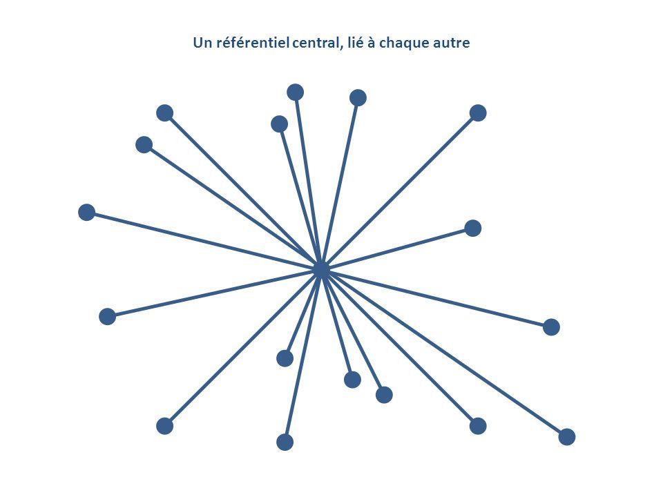 Un référentiel central, lié à chaque autre